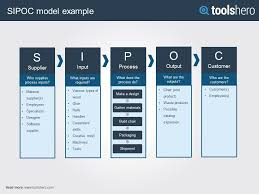 Sipoc Model A Lean Six Sigma Quality Management Tool Toolshero Sipoc Template