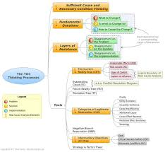 Root Cause Analysis Fishbone Diagram Template by Root Cause Analysis And People Factors In The Theory Of