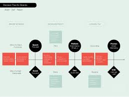decision tree for brands build