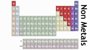 How Does The Modern Periodic Table Arrange Elements How The Elements Are Laid Out In The Periodic Table Chemistry