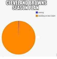 Cleveland Browns Memes - cleveland browns season plan winning deciding on new coach