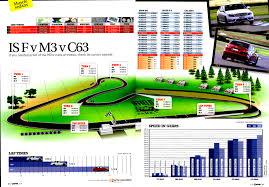 lexus isf vs c63 motor australia bmw m3 dct sedan vs mercedes c63 vs lexus is f