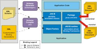 tutorial web service java apache axis2 jax ws guide