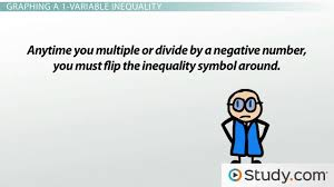 how to graph 1 and 2 variable inequalities video u0026 lesson