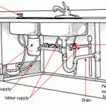 How Pipes Work - Kitchen sink water lines