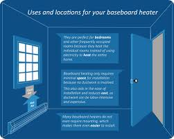 Bathroom Safe Heater by Baseboard Heater Safety Tips On Safely Using Electric Space Heaters