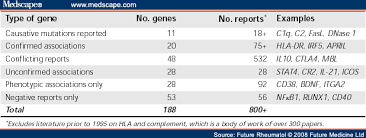 Sle Of A Financial Report by Genetics Of Systemic Lupus Erythematosus