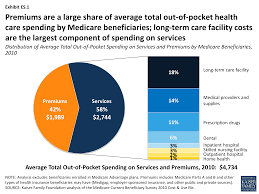 how much is enough out of pocket spending among medicare