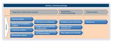 retail marketing strategy in the convenience store market
