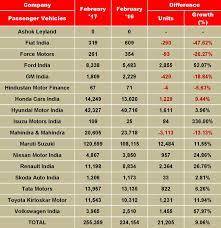 nissan micra price in mumbai india sales analysis february 2017