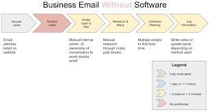 Email Business Com by Attract Nurture And Sell More Effectively With These Rules And