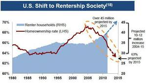 average rent us don t rent this apartment reit buy it equity residential nyse