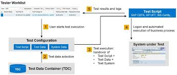 sap solution manager 7 2 test suite overview and details february