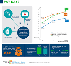 2 year degree data matters do two year degrees lead to better pay aacc 21st