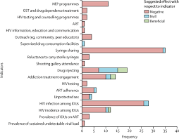 hiv and the criminalisation of drug use among people who inject
