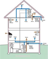 home kitchen exhaust system design projects idea home ventilation system design hvac magic boxes all