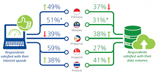 in southeast asia s u0027poreans least satisfied with data allowances