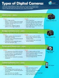 sheet types types of digital cameras cheat sheet by spaceduck download free