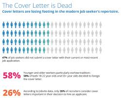 cover letter important cover letters are out here s how today s seekers are getting hired