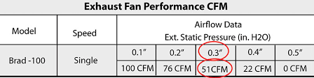 Bathroom Fan Cfm Calculator 4 Ways To Measure Airflow Contracting Business