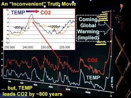 quotes about climate change al gore skeptic strategy for talking about global warming watts up with