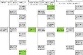 박정웅 노마디즘 2012년 대선 투표 시간 문제 로직트리로 정리해보다