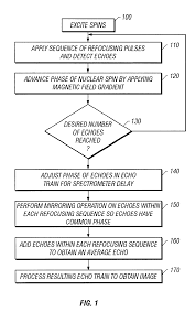 Profile On Resume Examples by Patent Us6518757 Use Of Cpmg Sequences With Phase Cycled