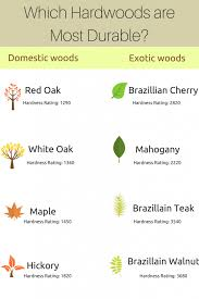 what is the most durable hardwood for floors floormania