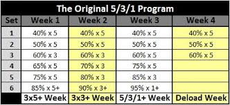 Bench Reps To Max Chart Better Than Before A Review Of Beyond 5 3 1 By Jim Wendler
