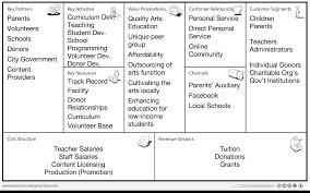 Resume Bucket Business Model Template