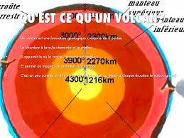 qu est ce qu une chambre présentation sur les volcans by laurie mandon