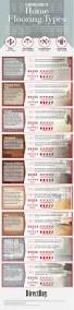 design this home level cheats a buyers guide to custom home flooring types infographic interior