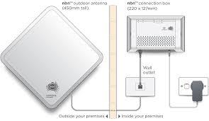 Understanding Home Network Design by Nbn Fixed Wireless Explained Nbn Australia U0027s New Broadband