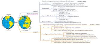 Longitude Map Latitude And Longitude Mind Map