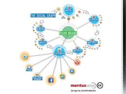 mapping tools social media mapping tools for a social audit