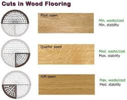 Different Types Of Flooring Types Of Floors Wood Floors Installation Refinishing Wood