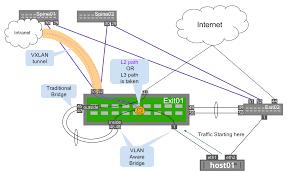 Linux Route Flags Vxlan Hyperloop Cumulus Linux 3 5 Cumulus Networks