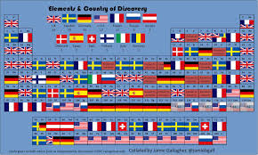 How Many Groups Are On The Periodic Table The Periodic Table Of Elemental Discoveries Smart News Smithsonian