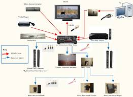 theater wiring diagram home wiring diagrams instruction