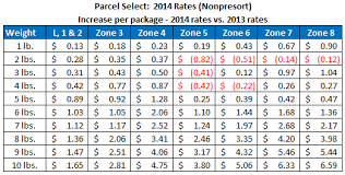 usps class shipping map usps announces postage rates for 2014 sts com