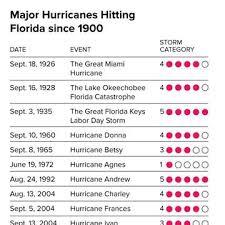 hurricane irma kills 3 in caribbean islands heads toward puerto