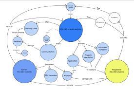 Ksu Map Concept Map And Competitive Analysis For Ksu Iakm Website Dave Ux