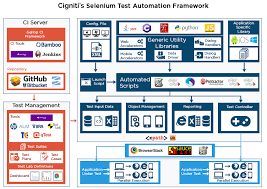 selenium testing specialists for development of automation frameworks