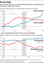 average cost of rent rising rents outpace wages in wide swaths of the u s wsj