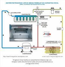 ice maker mesin pembuat es hermawan u0027s blog refrigeration and
