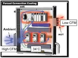 compressed air cabinet coolers control panel change saves compressed air electrical costs
