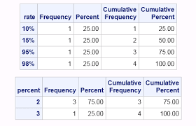 Two Way Frequency Tables Count Data 1 Of 3