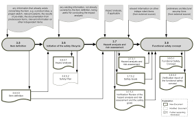i09 the iso26262 concept phase visualized icomod consulting