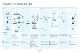 Customer Journey Mapping The Customer Journey Mapping Guide To Getting Started