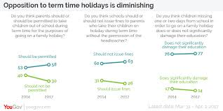 yougov support for term time holidays increases